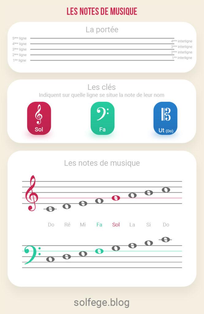 Note de musique en solfège flashcard